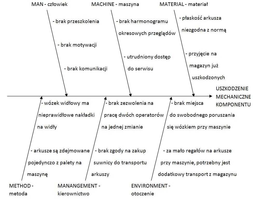 Przykładowy diagram Ishikawy